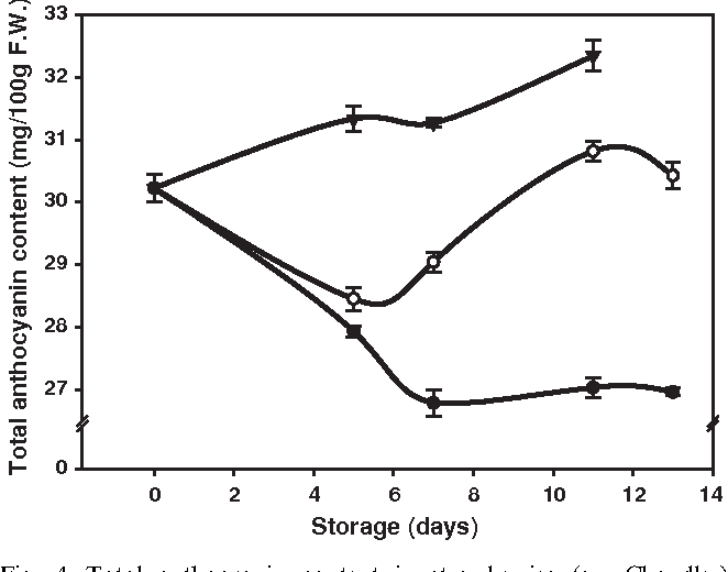 Fig. 4. Total anthocyanin content in strawberries (cv. Chandler) stored at 0 C (–K–), 5 C (–J–), and 10 C (–.–). Data points are means of three replicates and LSDs at 0.05 level for treatment and time are: LSDTreat: 0.2483; LSDTime: 0.3230.