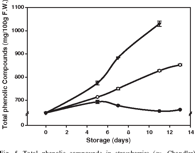Fig. 5. Total phenolic compounds in strawberries (cv. Chandler) stored at 0 C (–K–), 5 C (–J–), and 10 C (–.–). Data points are means of three replicates and LSDs at 0.05 level for treatment and time are: LSDTreat: 6.696; LSDTime: 8.711.