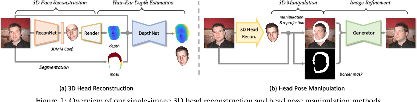 Figure 1 for Deep 3D Portrait from a Single Image