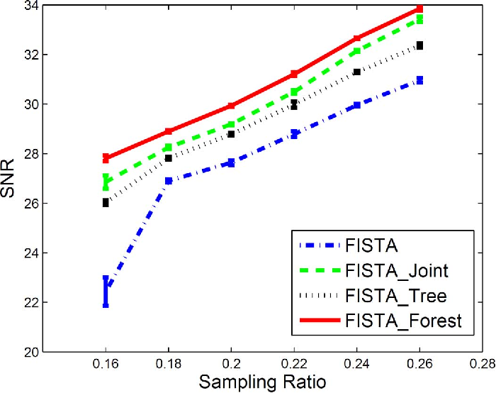 Figure 4 for Forest Sparsity for Multi-channel Compressive Sensing