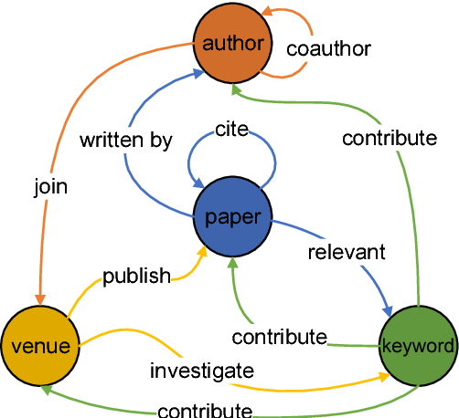 Figure 2 for Neural Related Work Summarization with a Joint Context-driven Attention Mechanism