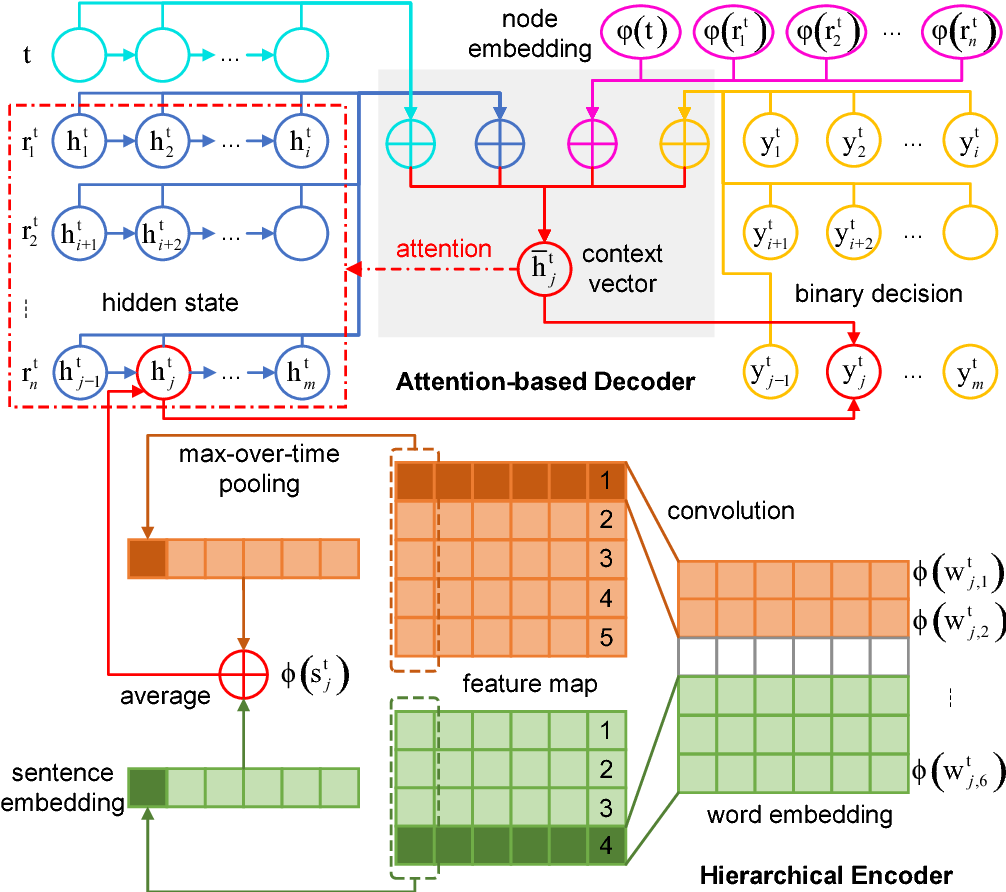 Figure 3 for Neural Related Work Summarization with a Joint Context-driven Attention Mechanism