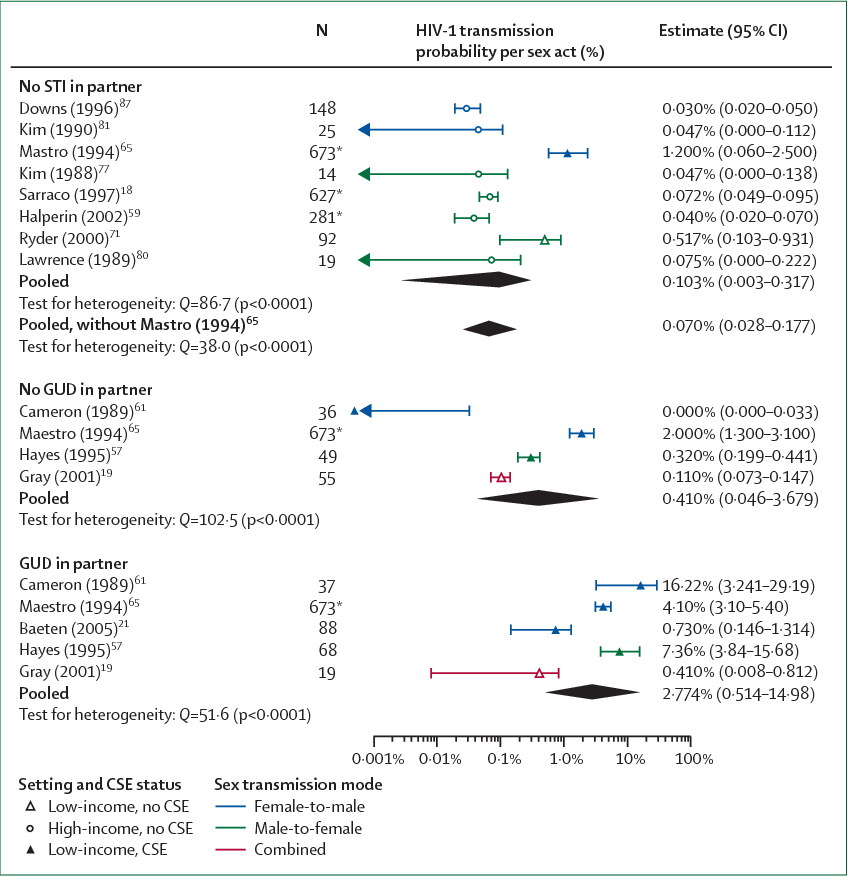 Figure 3: Per-act and pooled estimates for sub-analyses of estimates stratifi ed by genital ulcer disease (GUD) status in HIV-1 susceptible partner† Pooled data estimates were calculated by random-eff ects meta-analyses. Heterogeneity statistics were calculated on the ln scale. Number (N) of participants in the subgroup sample (*total sample size). Arrow indicates zero value of estimate and/or lower confi dence limit. See webappendix for details of individual estimate derivation. †Only one study19 reported GUD status for the index cases rather than for HIV-susceptible partners. Estimate for Halperin et al59 was adjusted for anal intercourse, condom use, and history of sexually transmitted infection. Hayes et al's57 estimate was obtained during episodes of GUD, rather than during follow-up (which included periods with and without GUD episodes). Details for this analysis are available from the authors on request.