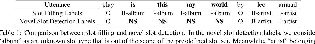 Figure 2 for Novel Slot Detection: A Benchmark for Discovering Unknown Slot Types in the Task-Oriented Dialogue System