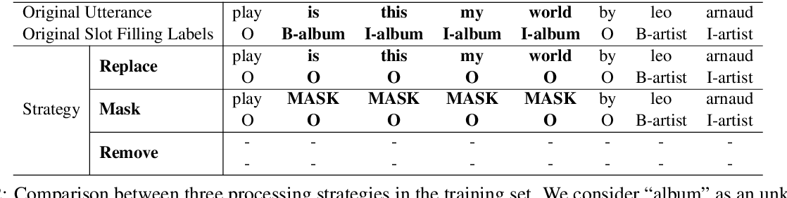 Figure 3 for Novel Slot Detection: A Benchmark for Discovering Unknown Slot Types in the Task-Oriented Dialogue System