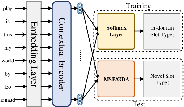Figure 4 for Novel Slot Detection: A Benchmark for Discovering Unknown Slot Types in the Task-Oriented Dialogue System