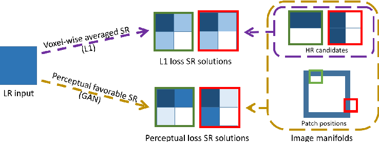 Figure 3 for MRI Super-Resolution with GAN and 3D Multi-Level DenseNet: Smaller, Faster, and Better
