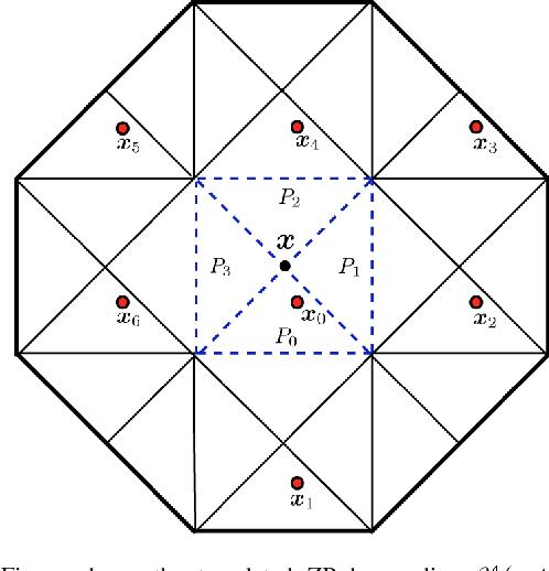 Figure 4 for Fast space-variant elliptical filtering using box splines