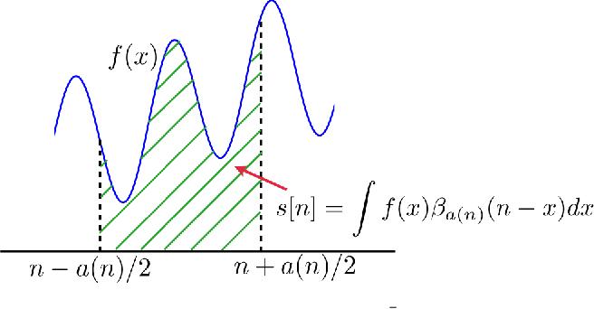 Figure 1 for Fast space-variant elliptical filtering using box splines