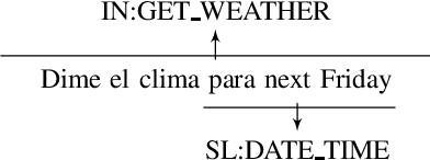 Figure 1 for El Volumen Louder Por Favor: Code-switching in Task-oriented Semantic Parsing
