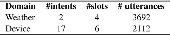 Figure 2 for El Volumen Louder Por Favor: Code-switching in Task-oriented Semantic Parsing