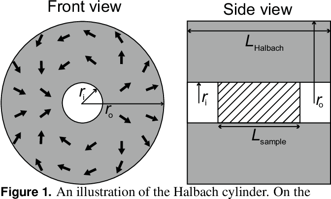 PDF] The ideal dimensions of a Halbach cylinder of finite length