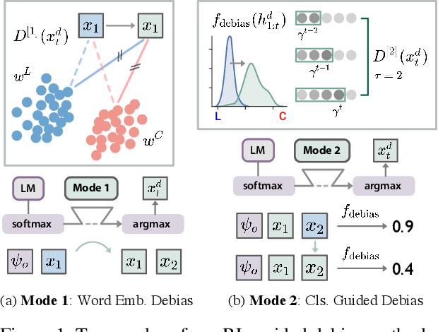 Figure 2 for Mitigating Political Bias in Language Models Through Reinforced Calibration