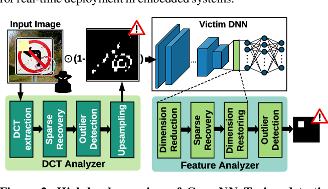 Figure 3 for CLEANN: Accelerated Trojan Shield for Embedded Neural Networks
