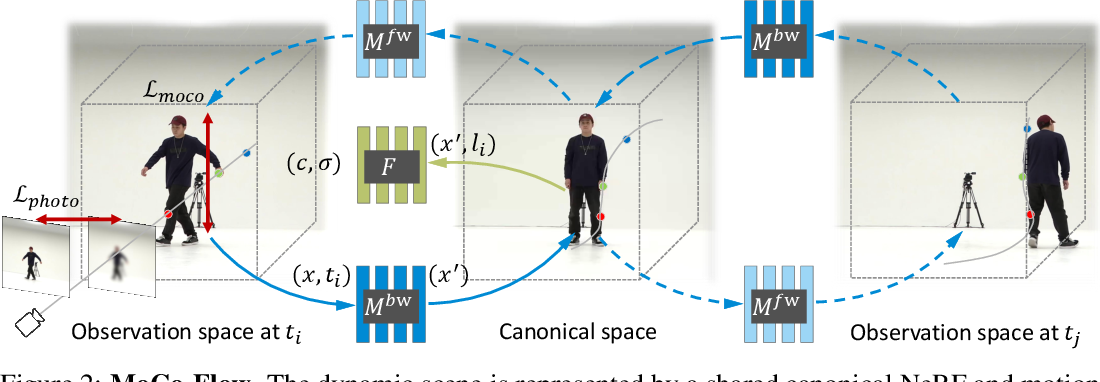 Figure 3 for MoCo-Flow: Neural Motion Consensus Flow for Dynamic Humans in Stationary Monocular Cameras