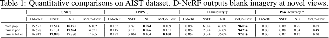 Figure 2 for MoCo-Flow: Neural Motion Consensus Flow for Dynamic Humans in Stationary Monocular Cameras