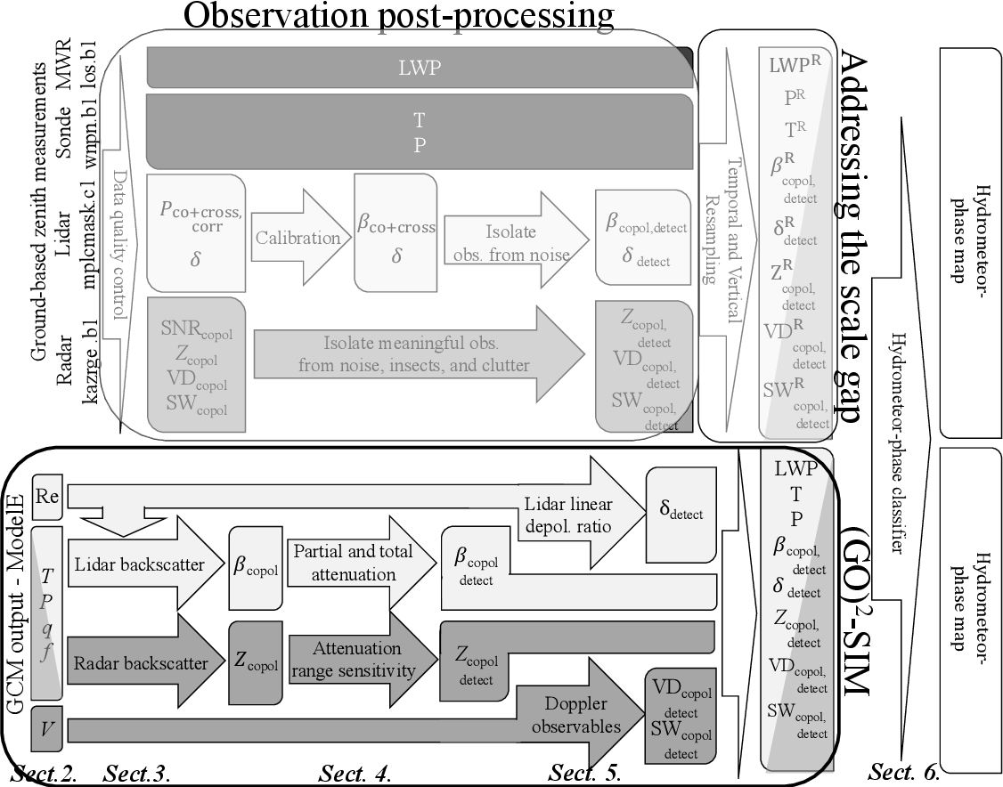 Figure 6 from (GO) 2 -SIM: a GCM-oriented ground-observation forward