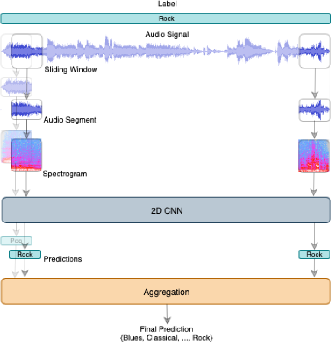 Figure 2 for Cross-Representation Transferability of Adversarial Perturbations: From Spectrograms to Audio Waveforms