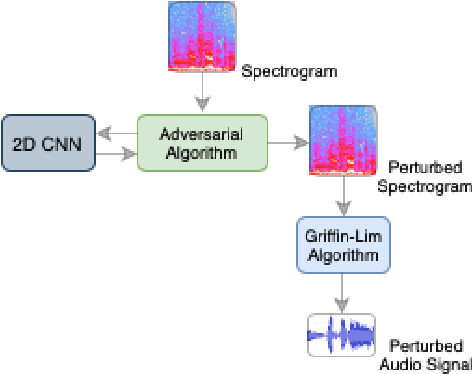 Figure 3 for Cross-Representation Transferability of Adversarial Perturbations: From Spectrograms to Audio Waveforms