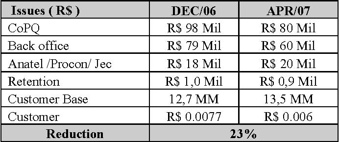 Table 5: Credit Pre-Paid Process – Original CoPQ (DEC/06) Vs. New CoPQ (APR/07)