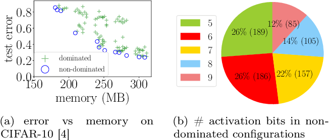 Figure 1 for How Low Can We Go: Trading Memory for Error in Low-Precision Training