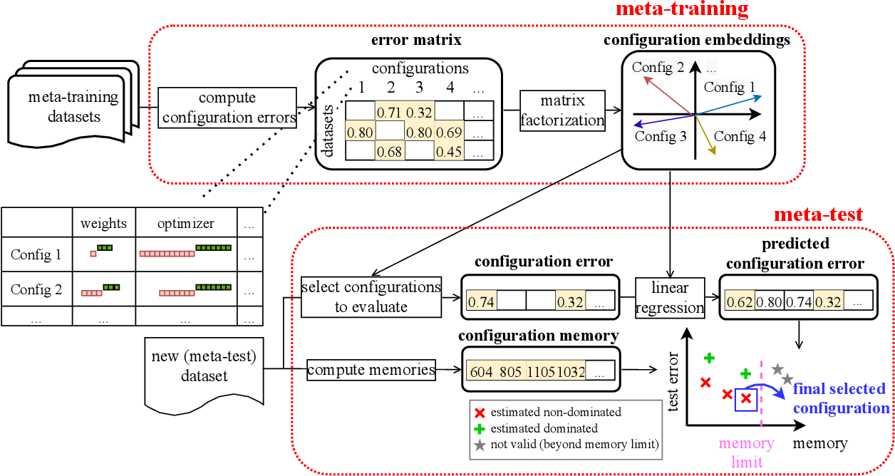 Figure 3 for How Low Can We Go: Trading Memory for Error in Low-Precision Training