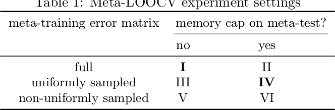 Figure 2 for How Low Can We Go: Trading Memory for Error in Low-Precision Training