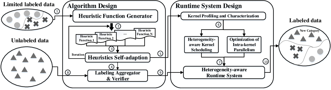 Figure 1 for FLAME: A Self-Adaptive Auto-labeling System for Heterogeneous Mobile Processors