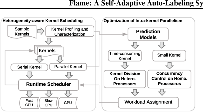 Figure 3 for FLAME: A Self-Adaptive Auto-labeling System for Heterogeneous Mobile Processors