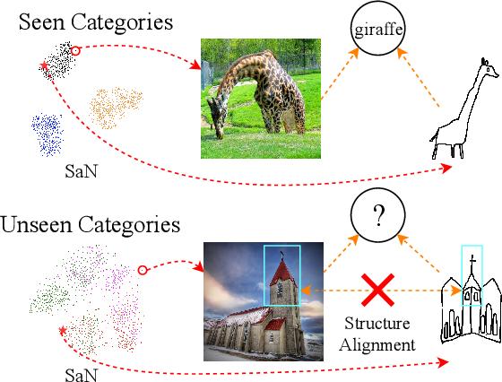 Figure 1 for Bi-Directional Domain Translation for Zero-Shot Sketch-Based Image Retrieval
