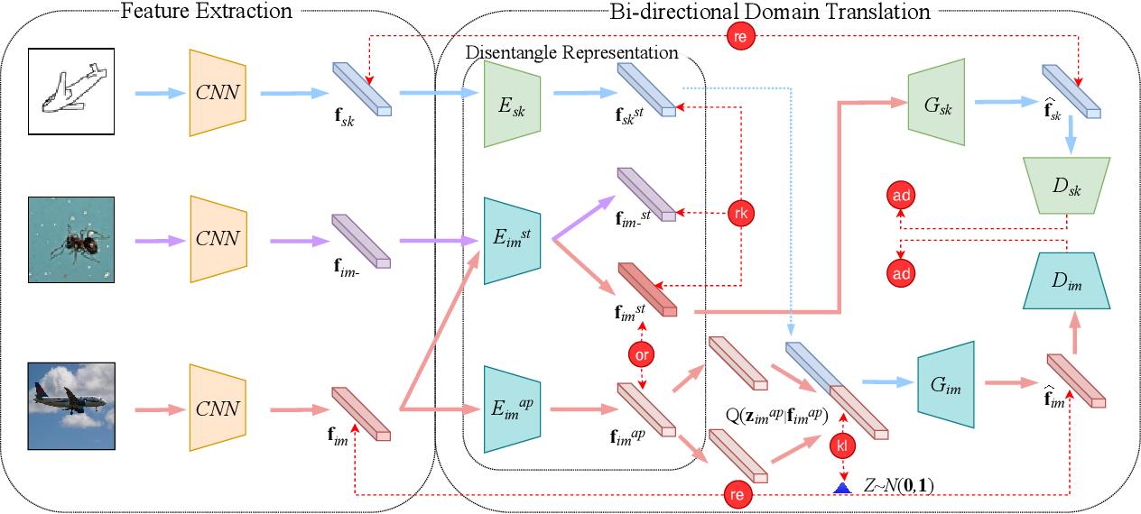Figure 3 for Bi-Directional Domain Translation for Zero-Shot Sketch-Based Image Retrieval