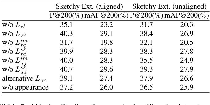 Figure 4 for Bi-Directional Domain Translation for Zero-Shot Sketch-Based Image Retrieval