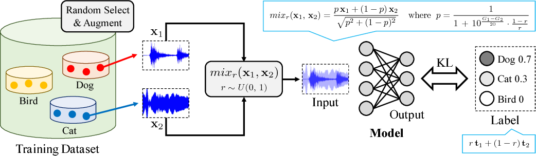Figure 1 for Learning from Between-class Examples for Deep Sound Recognition