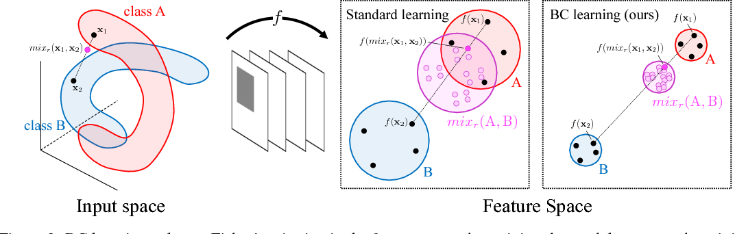 Figure 2 for Learning from Between-class Examples for Deep Sound Recognition