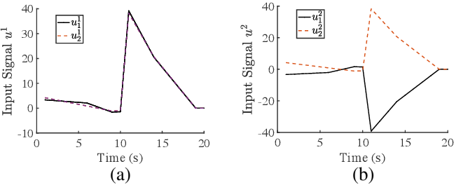 Figure 2 for Differentially Private Controller Synthesis With Metric Temporal Logic Specifications