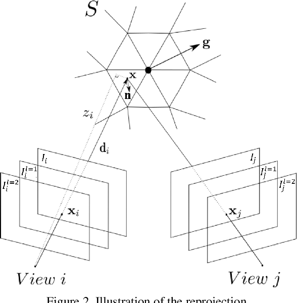 Figure 3 for Semantically Informed Multiview Surface Refinement