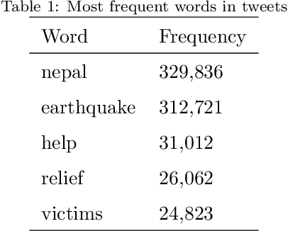 Figure 1 for Newswire versus Social Media for Disaster Response and Recovery