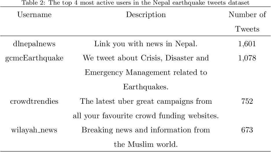 Figure 3 for Newswire versus Social Media for Disaster Response and Recovery