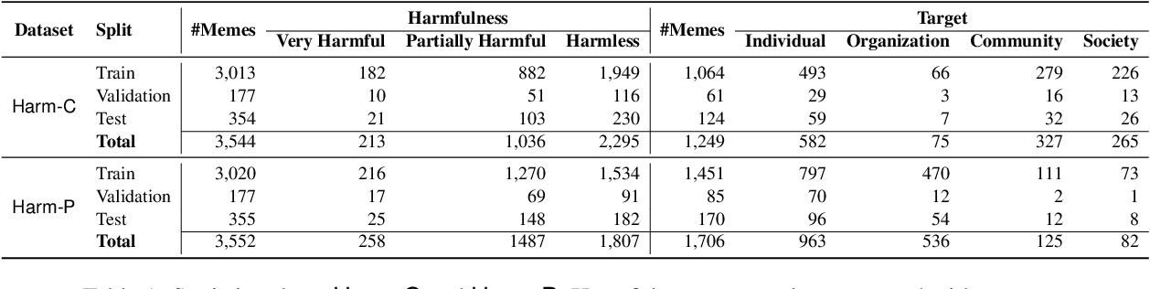 Figure 2 for MOMENTA: A Multimodal Framework for Detecting Harmful Memes and Their Targets