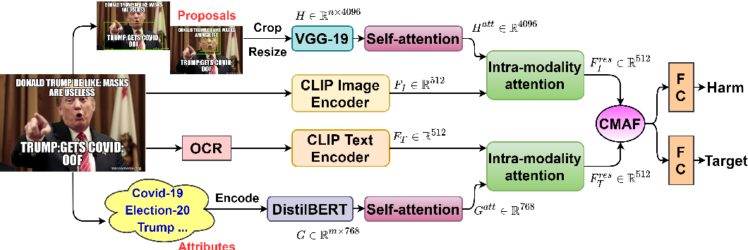 Figure 3 for MOMENTA: A Multimodal Framework for Detecting Harmful Memes and Their Targets