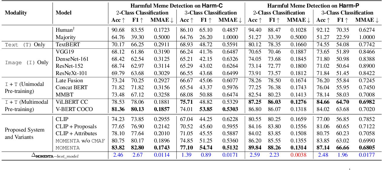 Figure 4 for MOMENTA: A Multimodal Framework for Detecting Harmful Memes and Their Targets
