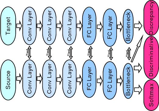 Figure 3 for Joint Domain Alignment and Discriminative Feature Learning for Unsupervised Deep Domain Adaptation
