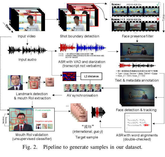 Figure 2 for LRW-1000: A Naturally-Distributed Large-Scale Benchmark for Lip Reading in the Wild