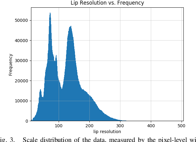 Figure 3 for LRW-1000: A Naturally-Distributed Large-Scale Benchmark for Lip Reading in the Wild