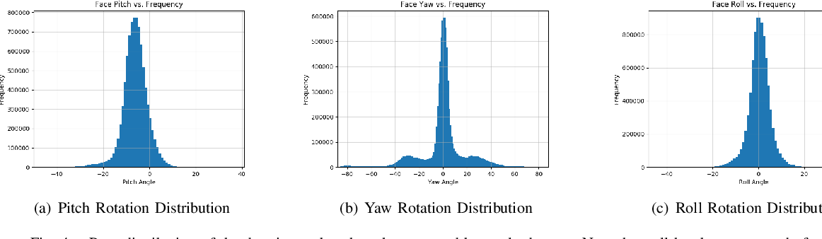 Figure 4 for LRW-1000: A Naturally-Distributed Large-Scale Benchmark for Lip Reading in the Wild