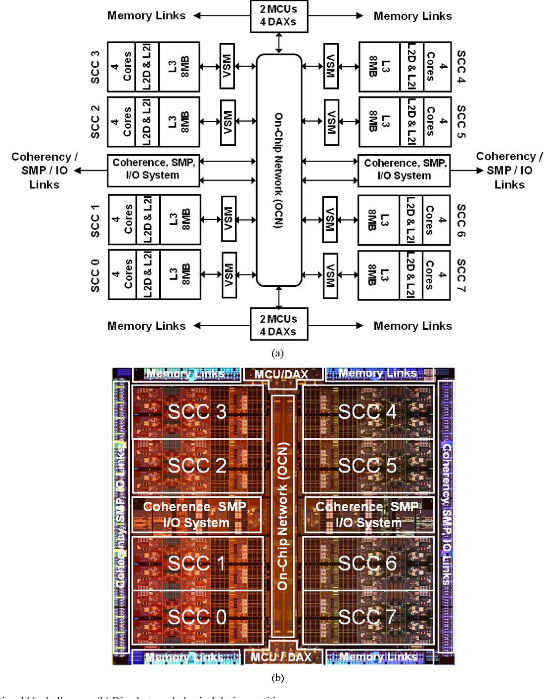 Figure 1 from SPARC M7: A 20 nm 32-Core 64 MB L3 Cache Processor