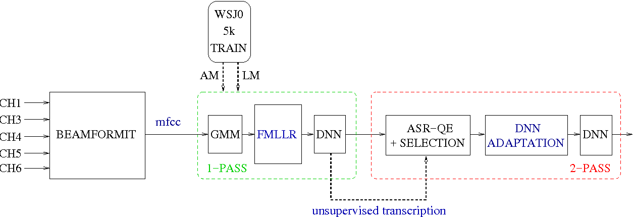 Figure 2 for DNN adaptation by automatic quality estimation of ASR hypotheses