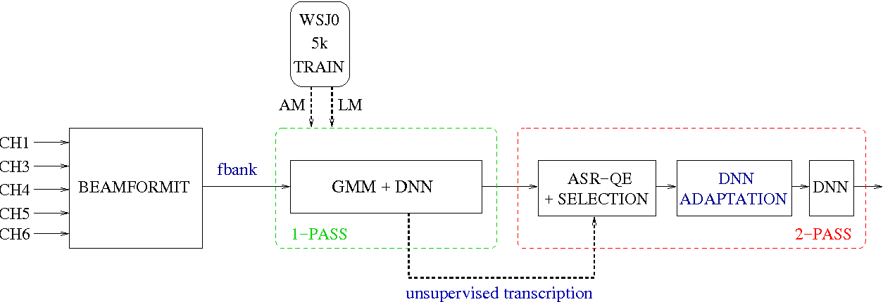 Figure 3 for DNN adaptation by automatic quality estimation of ASR hypotheses
