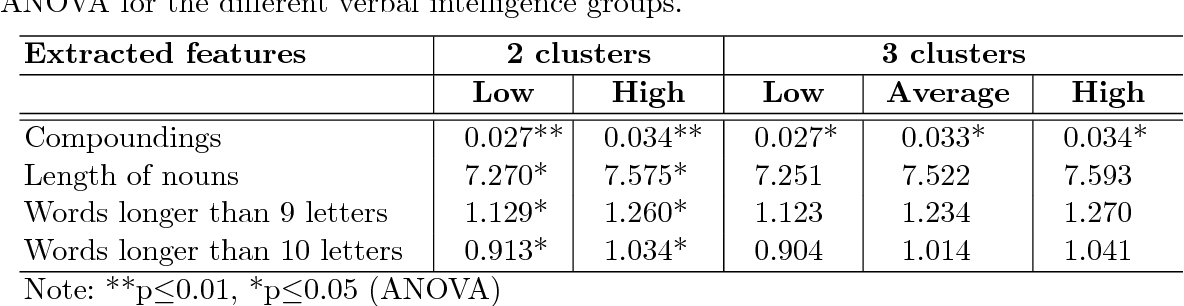 Figure 12 From Automatic Estimation Of Users Verbal Intelligence