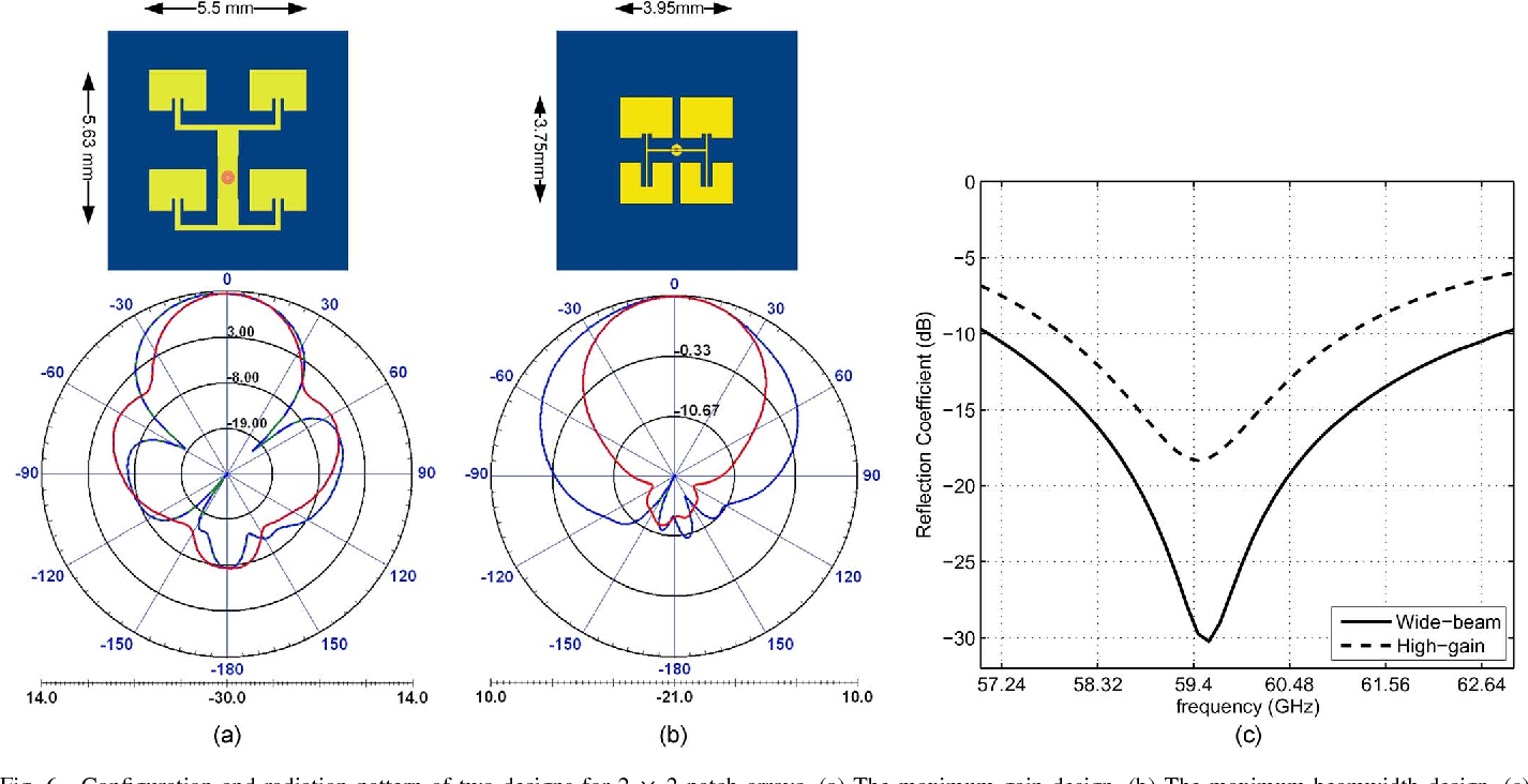 Figure 6 from CMOS Phased Array Transceiver Technology for 60 GHz